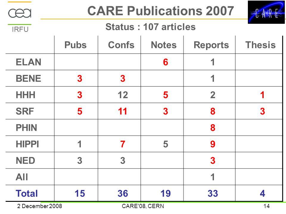IRFU 2 December 2008CARE 08, CERN14 CARE Publications 2007 PubsConfsNotesReportsThesis ELAN61 BENE331 HHH312521 SRF511383 PHIN8 HIPPI1759 NED333 All1 Total153619334 Status : 107 articles