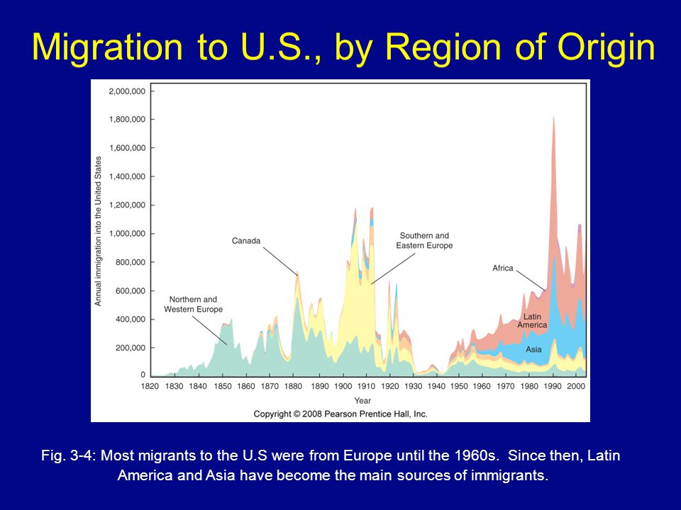 Migration to U.S., by Region of Origin Fig. 3-4: Most migrants to the U.S were from Europe until the 1960s. Since then, Latin America and Asia have be