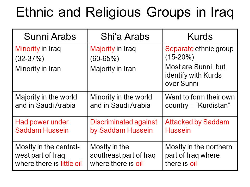 Ethnic and Religious Groups in Iraq Sunni ArabsShi'a ArabsKurds Minority in Iraq (32-37%) Minority in Iran Majority in Iraq (60-65%) Majority in Iran Separate ethnic group (15-20%) Most are Sunni, but identify with Kurds over Sunni Majority in the world and in Saudi Arabia Minority in the world and in Saudi Arabia Want to form their own country – Kurdistan Had power under Saddam Hussein Discriminated against by Saddam Hussein Attacked by Saddam Hussein Mostly in the central- west part of Iraq where there is little oil Mostly in the southeast part of Iraq where there is oil Mostly in the northern part of Iraq where there is oil