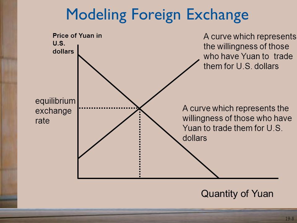 19-8 Modeling Foreign Exchange A curve which represents the willingness of those who have Yuan to trade them for U.S. dollars A curve which represents