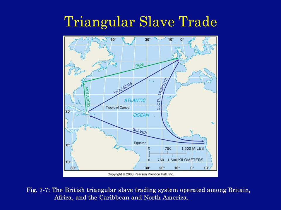 Triangular Slave Trade Fig.
