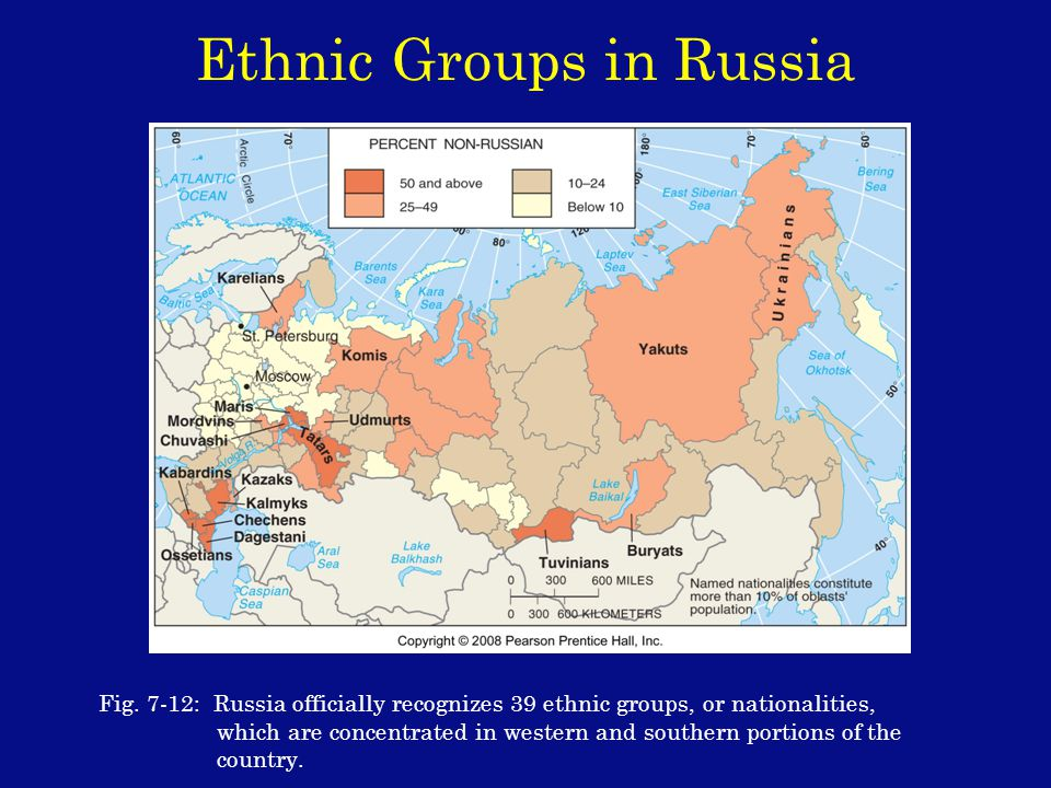 Ethnic Groups in Russia Fig.