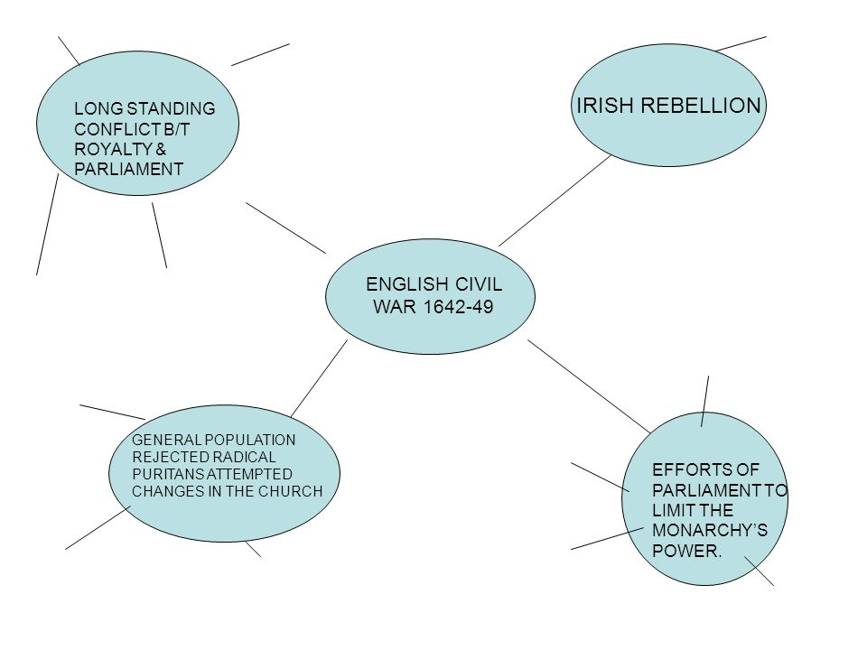 ENGLISH CIVIL WAR 1642-49 IRISH REBELLION LONG STANDING CONFLICT B/T ROYALTY & PARLIAMENT GENERAL POPULATION REJECTED RADICAL PURITANS ATTEMPTED CHANGES IN THE CHURCH EFFORTS OF PARLIAMENT TO LIMIT THE MONARCHY'S POWER.