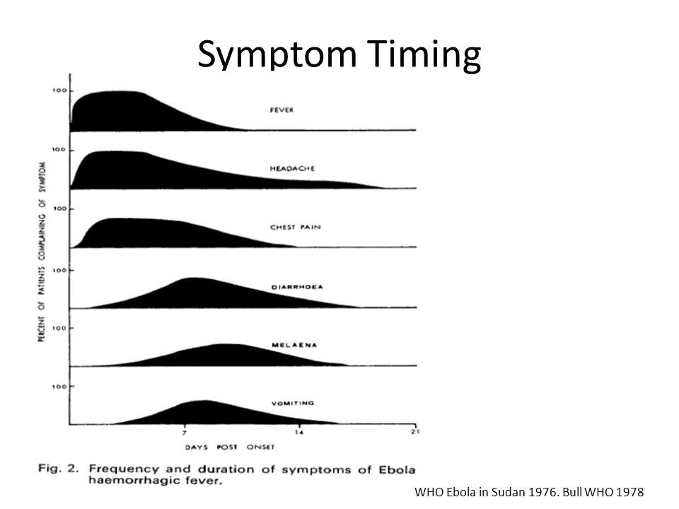 Symptom Timing WHO Ebola in Sudan 1976. Bull WHO 1978