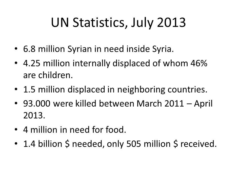 UN Statistics, July 2013 6.8 million Syrian in need inside Syria.