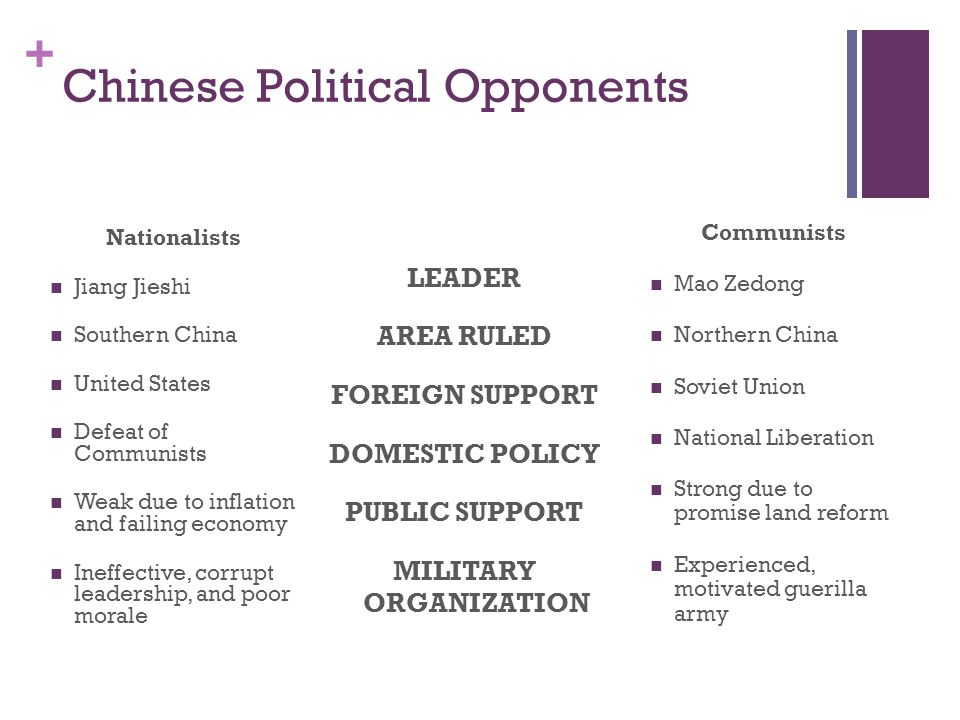 + Chinese Political Opponents Nationalists Jiang Jieshi Southern China United States Defeat of Communists Weak due to inflation and failing economy In