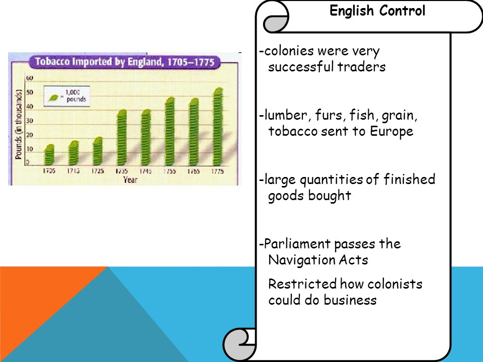 English Control -colonies were very successful traders -lumber, furs, fish, grain, tobacco sent to Europe -large quantities of finished goods bought -Parliament passes the Navigation Acts Restricted how colonists could do business