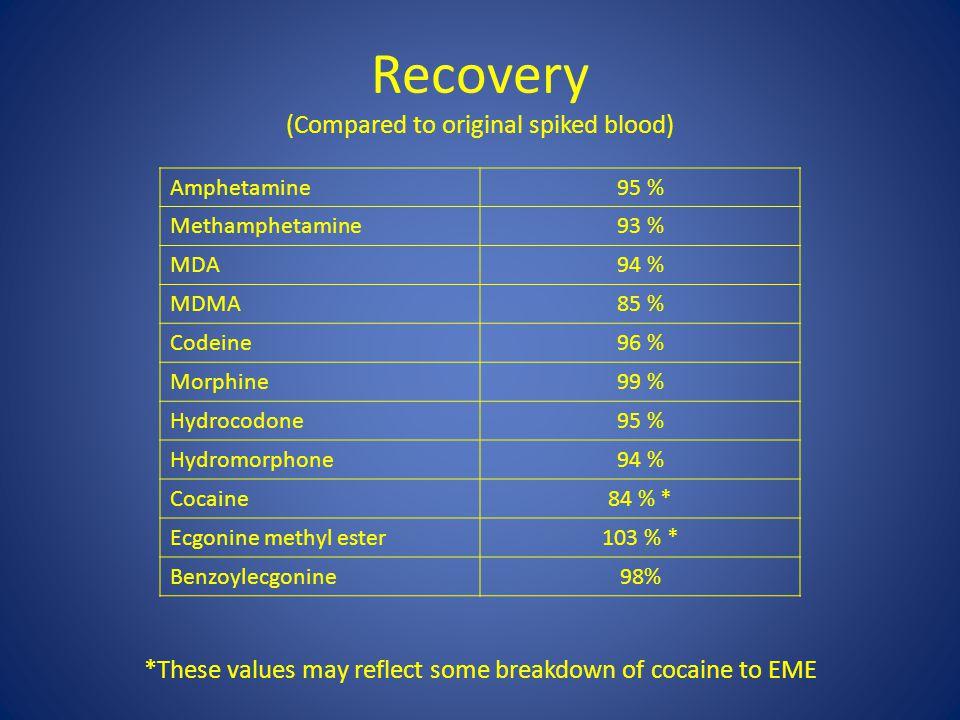 Recovery (Compared to original spiked blood) Amphetamine95 % Methamphetamine93 % MDA94 % MDMA85 % Codeine96 % Morphine99 % Hydrocodone95 % Hydromorphone94 % Cocaine84 % * Ecgonine methyl ester103 % * Benzoylecgonine98% *These values may reflect some breakdown of cocaine to EME