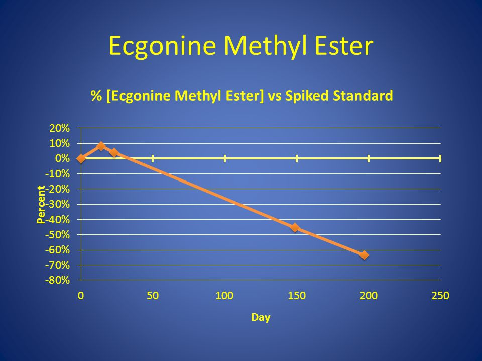 Ecgonine Methyl Ester