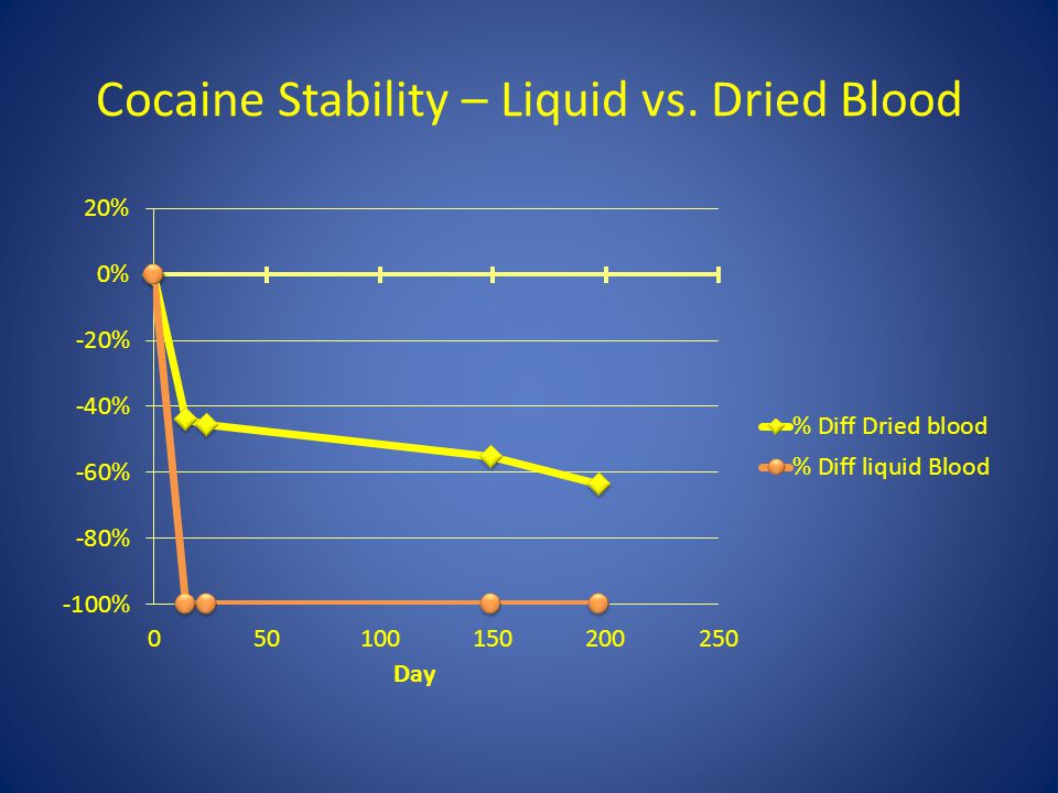 Cocaine Stability – Liquid vs. Dried Blood