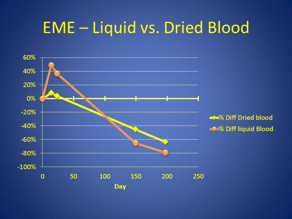 EME – Liquid vs. Dried Blood
