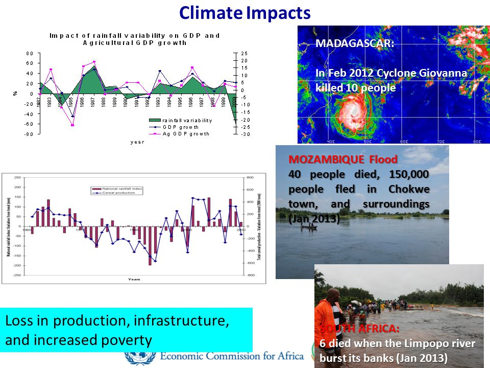 Climate Impacts Loss in production, infrastructure, and increased poverty MADAGASCAR: In Feb 2012 Cyclone Giovanna killed 10 people MOZAMBIQUE Flood 40 people died, 150,000 people fled in Chokwe town, and surroundings (Jan 2013) SOUTH AFRICA: 6 died when the Limpopo river burst its banks (Jan 2013)