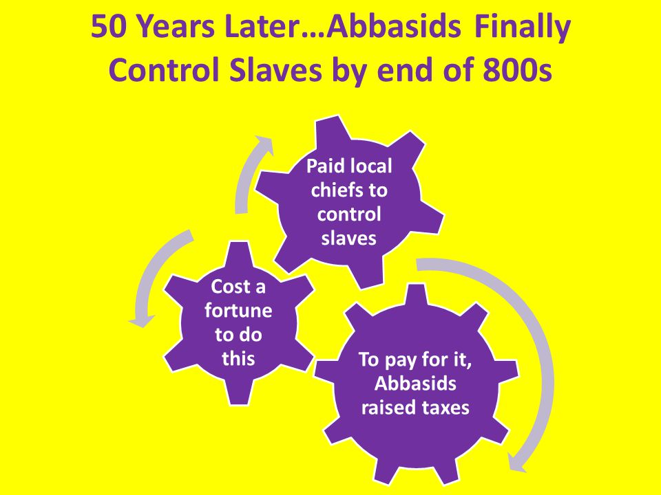 50 Years Later…Abbasids Finally Control Slaves by end of 800s To pay for it, Abbasids raised taxes Cost a fortune to do this Paid local chiefs to control slaves