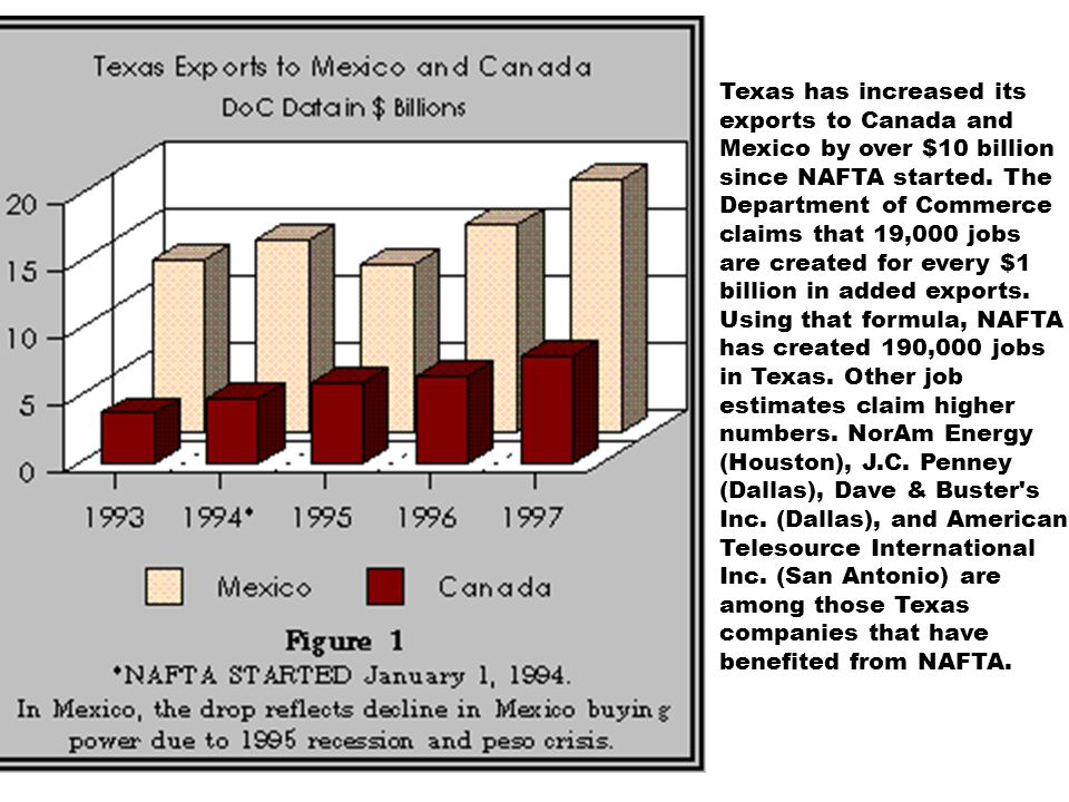 Texas has increased its exports to Canada and Mexico by over $10 billion since NAFTA started. The Department of Commerce claims that 19,000 jobs are c