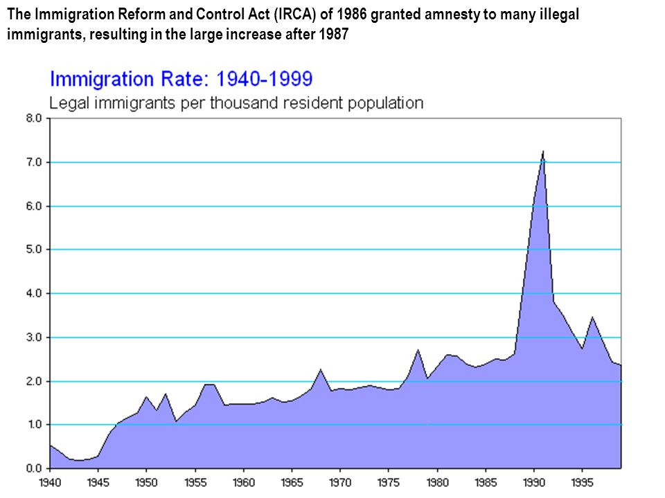 The Immigration Reform and Control Act (IRCA) of 1986 granted amnesty to many illegal immigrants, resulting in the large increase after 1987