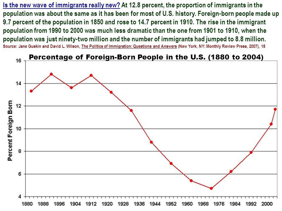 Is the new wave of immigrants really new? At 12.8 percent, the proportion of immigrants in the population was about the same as it has been for most o