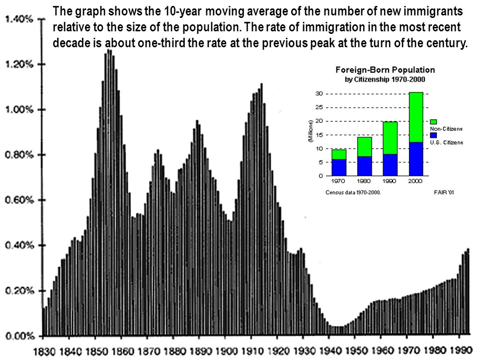 The graph shows the 10-year moving average of the number of new immigrants relative to the size of the population.