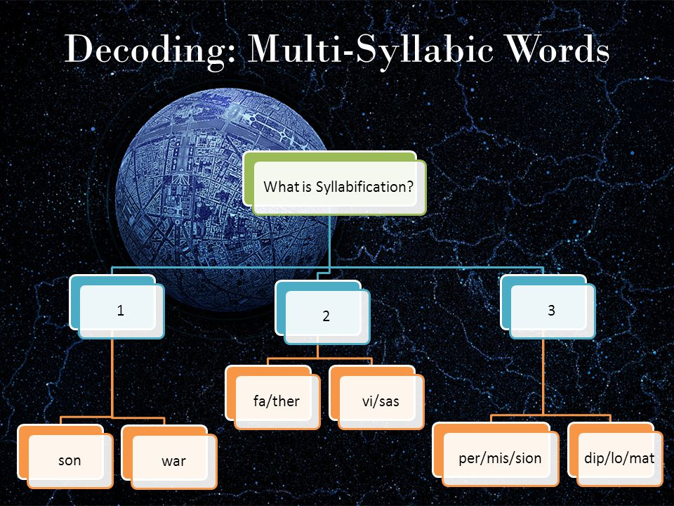 Decoding: Multi-Syllabic Words What is Syllabification?1sonwar2fa/thervi/sas3per/mis/siondip/lo/mat