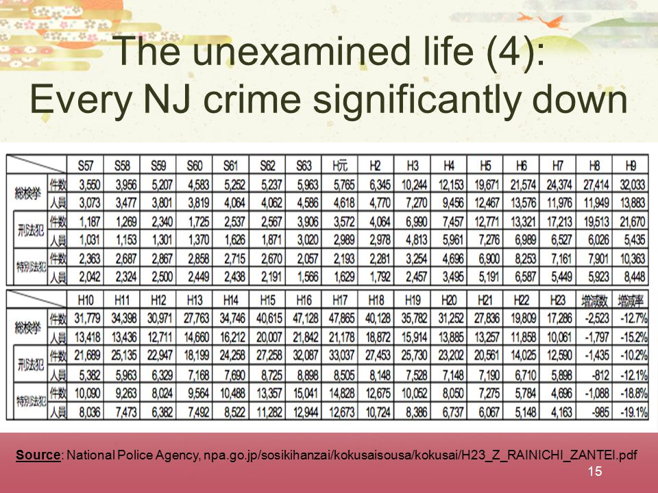 The unexamined life (4): Every NJ crime significantly down 15 Source: National Police Agency, npa.go.jp/sosikihanzai/kokusaisousa/kokusai/H23_Z_RAINIC