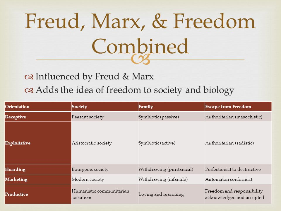   Influenced by Freud & Marx  Adds the idea of freedom to society and biology Freud, Marx, & Freedom Combined OrientationSocietyFamilyEscape from Freedom Receptive Peasant societySymbiotic (passive)Authoritarian (masochistic) Exploitative Aristocratic societySymbiotic (active)Authoritarian (sadistic) Hoarding Bourgeois societyWithdrawing (puritanical)Perfectionist to destructive Marketing Modern societyWithdrawing (infantile)Automaton conformist Productive Humanistic communitarian socialism Loving and reasoning Freedom and responsibility acknowledged and accepted