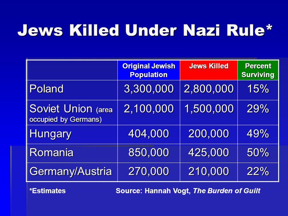 Jews Killed Under Nazi Rule* Original Jewish Population Jews Killed Percent Surviving Poland3,300,0002,800,00015% Soviet Union (area occupied by Germa