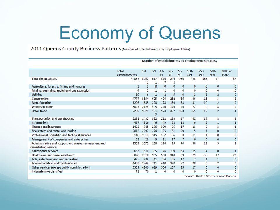 Economy of Queens