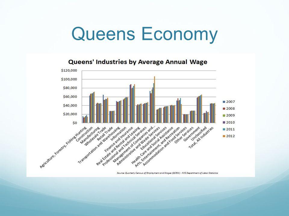 Queens Economy