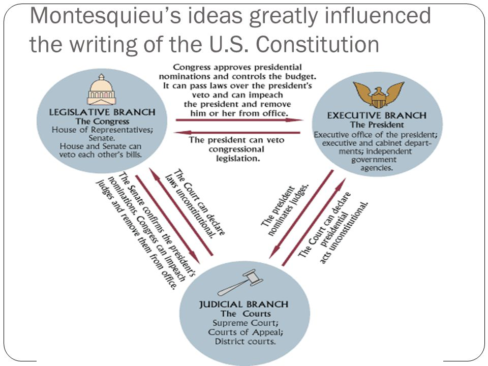 Montesquieu's ideas greatly influenced the writing of the U.S. Constitution