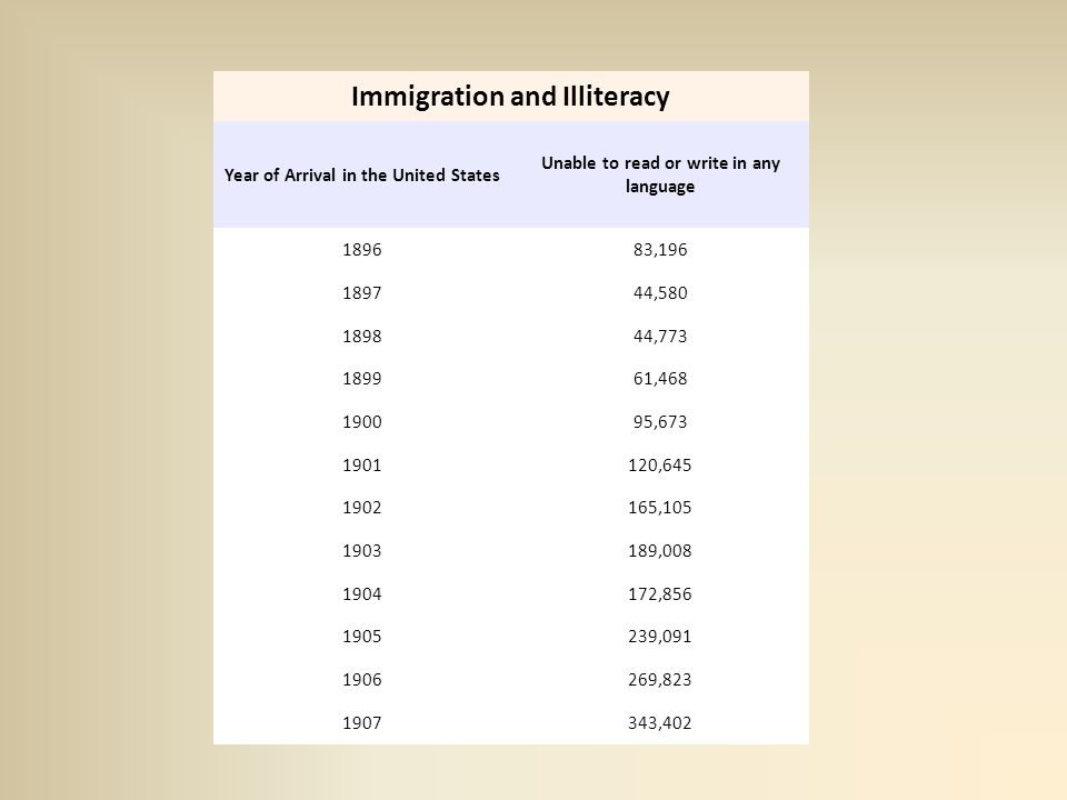Immigration and Illiteracy Year of Arrival in the United States Unable to read or write in any language 189683,196 189744,580 189844,773 189961,468 190095,673 1901120,645 1902165,105 1903189,008 1904172,856 1905239,091 1906269,823 1907343,402