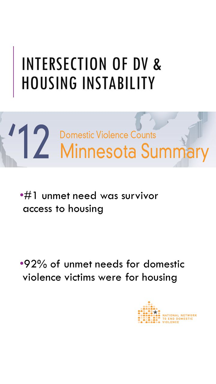 INTERSECTION OF DV & HOUSING INSTABILITY #1 unmet need was survivor access to housing 92% of unmet needs for domestic violence victims were for housin