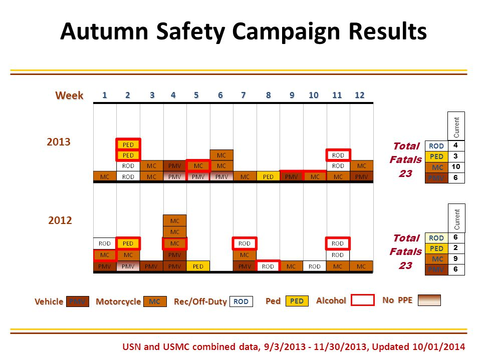 Top Rec/Off-Duty Mishap Activities for Autumn 2013 1.