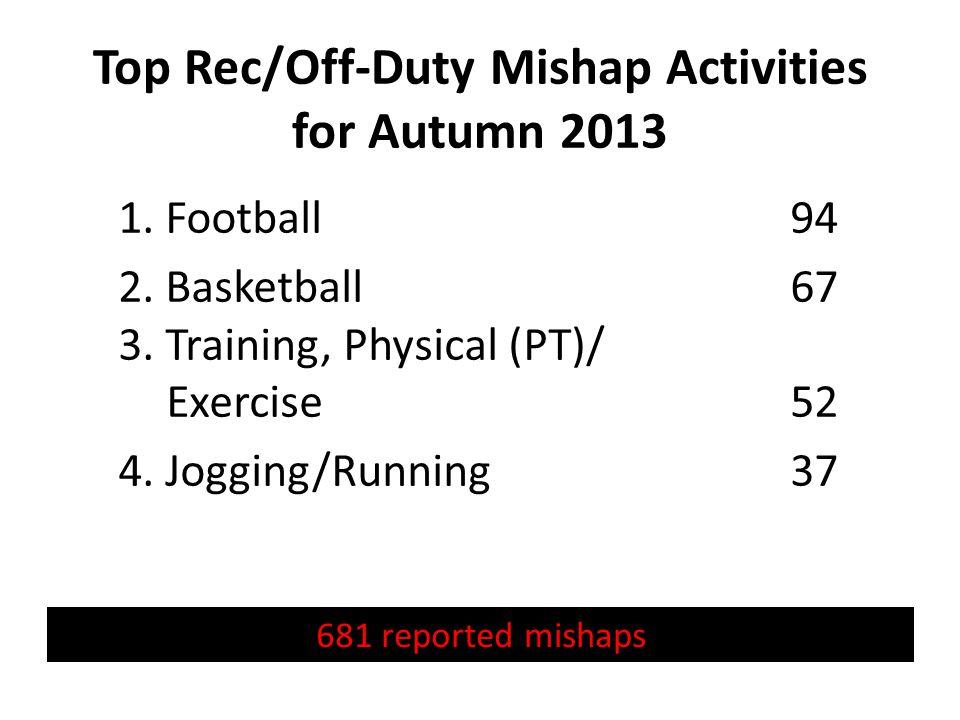 Top Rec/Off-Duty Mishap Activities 5.Ascending/Descending Stairs/Steps/Ladders34 6.