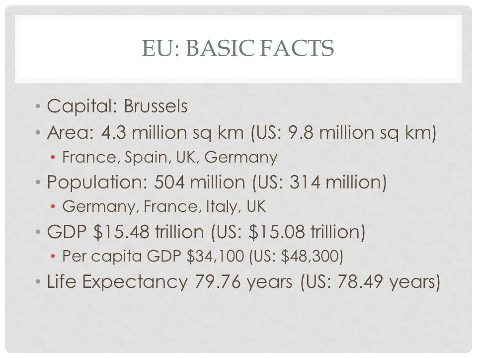 EU: BASIC FACTS Capital: Brussels Area: 4.3 million sq km (US: 9.8 million sq km) France, Spain, UK, Germany Population: 504 million (US: 314 million)