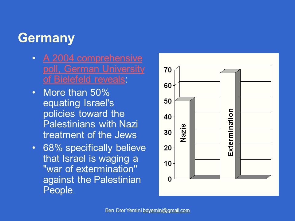 Germany A 2004 comprehensive poll, German University of Bielefeld reveals:A 2004 comprehensive poll, German University of Bielefeld reveals More than 50% equating Israel s policies toward the Palestinians with Nazi treatment of the Jews 68% specifically believe that Israel is waging a war of extermination against the Palestinian People.
