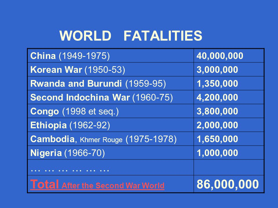 WORLD FATALITIES 40,000,000China (1949-1975) 3,000,000Korean War (1950-53) 1,350,000Rwanda and Burundi (1959-95) 4,200,000Second Indochina War (1960-75) 3,800,000Congo (1998 et seq.) 2,000,000Ethiopia (1962-92) 1,650,000Cambodia, Khmer Rouge (1975-1978) 1,000,000Nigeria (1966-70) … … … 86,000,000Total After the Second War World
