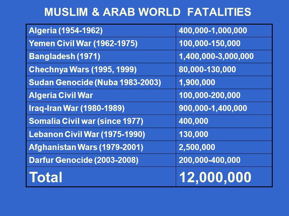 MUSLIM & ARAB WORLD FATALITIES 400,000-1,000,000Algeria (1954-1962) 100,000-150,000Yemen Civil War (1962-1975) 1,400,000-3,000,000Bangladesh (1971) 80,000-130,000Chechnya Wars (1995, 1999) 1,900,000Sudan Genocide (Nuba 1983-2003) 100,000-200,000Algeria Civil War 900,000-1,400,000Iraq-Iran War (1980-1989) 400,000Somalia Civil war (since 1977) 130,000Lebanon Civil War (1975-1990) 2,500,000Afghanistan Wars (1979-2001) 200,000-400,000Darfur Genocide (2003-2008) 12,000,000Total