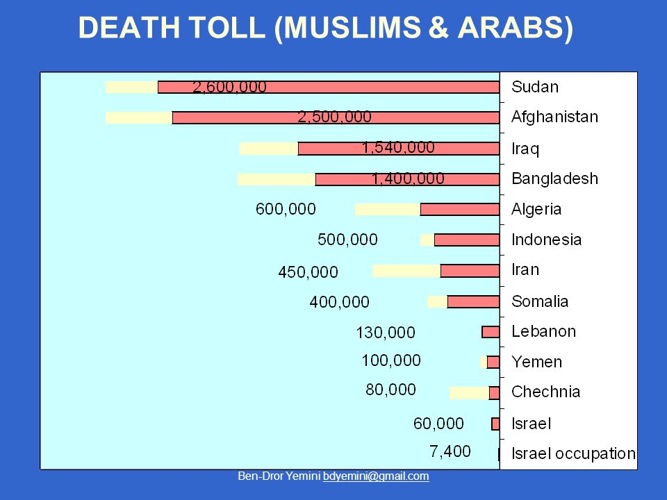 Ben-Dror Yemini bdyemini@gmail.com DEATH TOLL (MUSLIMS & ARABS)