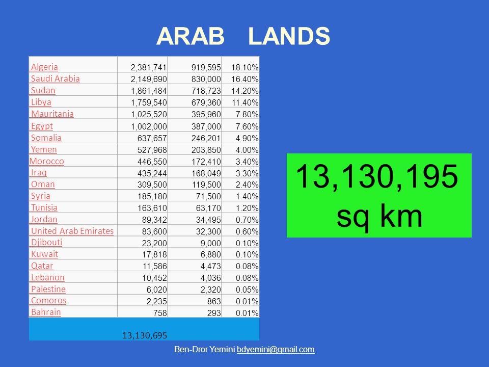 Ben-Dror Yemini bdyemini@gmail.com ARAB LANDS Algeria 2,381,741919,59518.10% Saudi Arabia 2,149,690830,00016.40% Sudan 1,861,484718,72314.20% Libya 1,759,540679,36011.40% Mauritania 1,025,520395,9607.80% Egypt 1,002,000387,0007.60% Somalia 637,657246,2014.90% Yemen 527,968203,8504.00% Morocco 446,550172,4103.40% Iraq 435,244168,0493.30% Oman 309,500119,5002.40% Syria 185,18071,5001.40% Tunisia 163,61063,1701.20% Jordan 89,34234,4950.70% United Arab Emirates 83,60032,3000.60% Djibouti 23,2009,0000.10% Kuwait 17,8186,8800.10% Qatar 11,5864,4730.08% Lebanon 10,4524,0360.08% Palestine 6,0202,3200.05% Comoros 2,2358630.01% Bahrain 7582930.01% 13,130,695 13,130,195 sq km