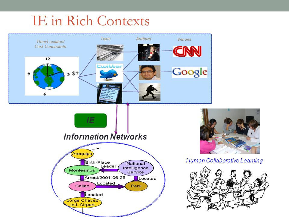 IE Information Networks Authors Venues Texts Time/Location/ Cost Constraints IE in Rich Contexts Human Collaborative Learning