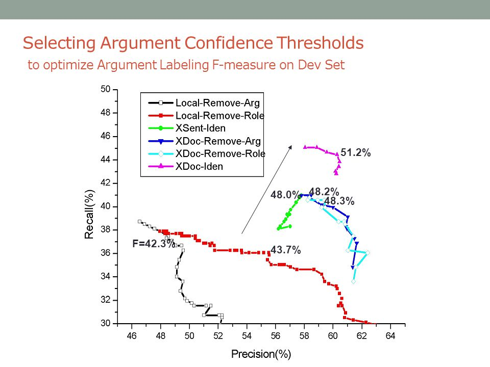 Selecting Argument Confidence Thresholds to optimize Argument Labeling F-measure on Dev Set F=42.3% 43.7% 48.0% 48.2% 48.3% 51.2%