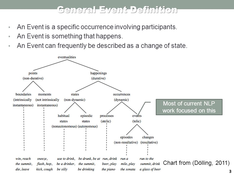 4 Task Definition Basic Event Extraction Approach Advanced Event Extraction Approaches Information Redundancy for Inference Co-training Event Attribute Labeling Event Coreference Resolution Event Extraction