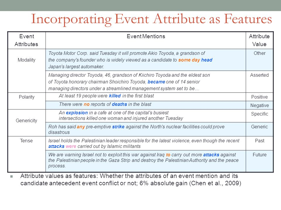 Incorporating Event Attribute as Features Event Attributes Event MentionsAttribute Value Modality Toyota Motor Corp.