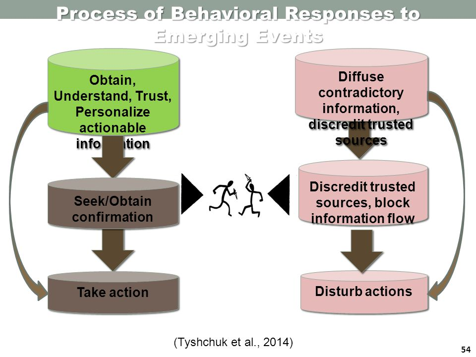 54 Process of Behavioral Responses to Emerging Events Obtain, Understand, Trust, Personalize actionable information Seek/Obtain confirmation Take action Diffuse contradictory information, discredit trusted sources Discredit trusted sources, block information flow Disturb actions (Tyshchuk et al., 2014)