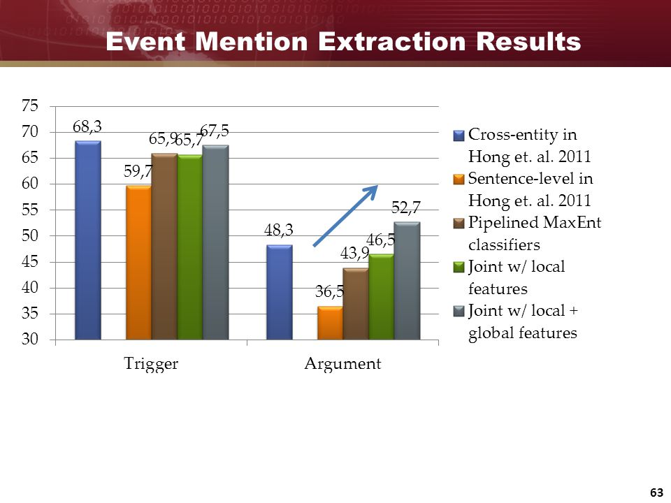 Event Mention Extraction Results 63