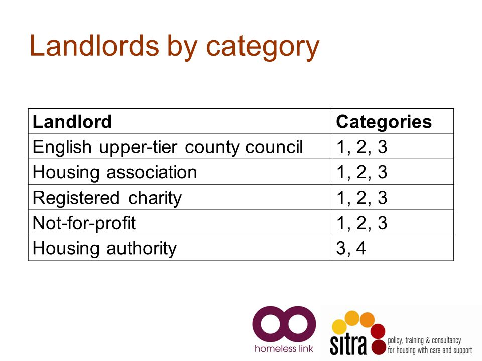 Landlords by category LandlordCategories English upper-tier county council1, 2, 3 Housing association1, 2, 3 Registered charity1, 2, 3 Not-for-profit1, 2, 3 Housing authority3, 4