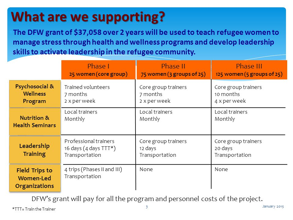  The DFW grant of $37,058 over 2 years will be used to teach refugee women to manage stress through health and wellness programs and develop leadersh
