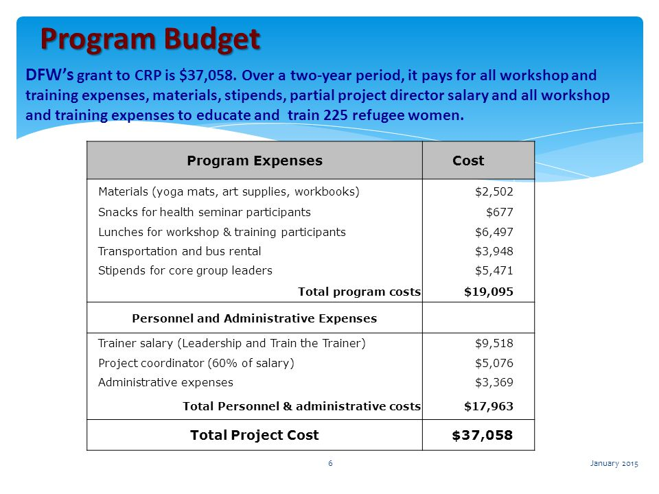 ProgramBudget Program Budget DFW's grant to CRP is $37,058. Over a two-year period, it pays for all workshop and training expenses, materials, stipend
