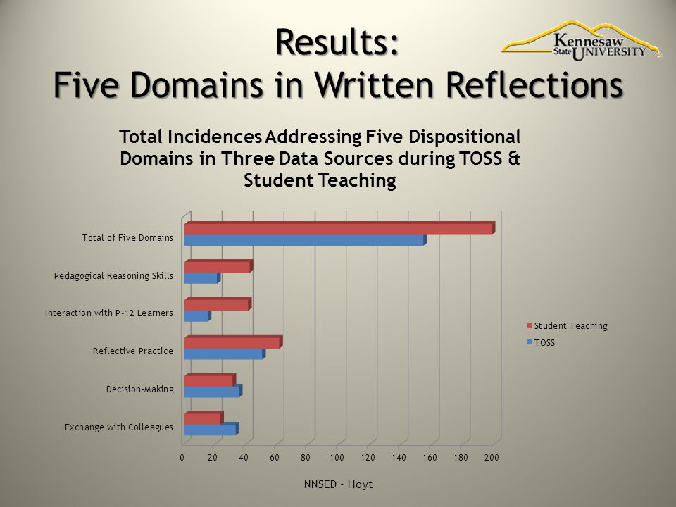 Results: Five Domains in Written Reflections NNSED - Hoyt
