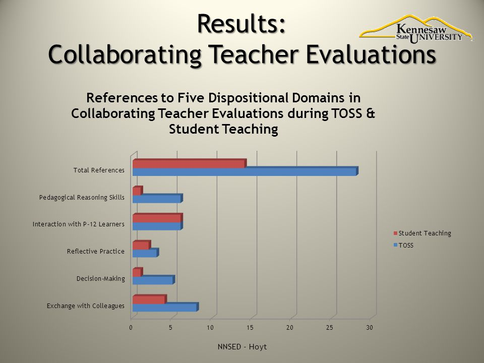 Results: Collaborating Teacher Evaluations NNSED - Hoyt