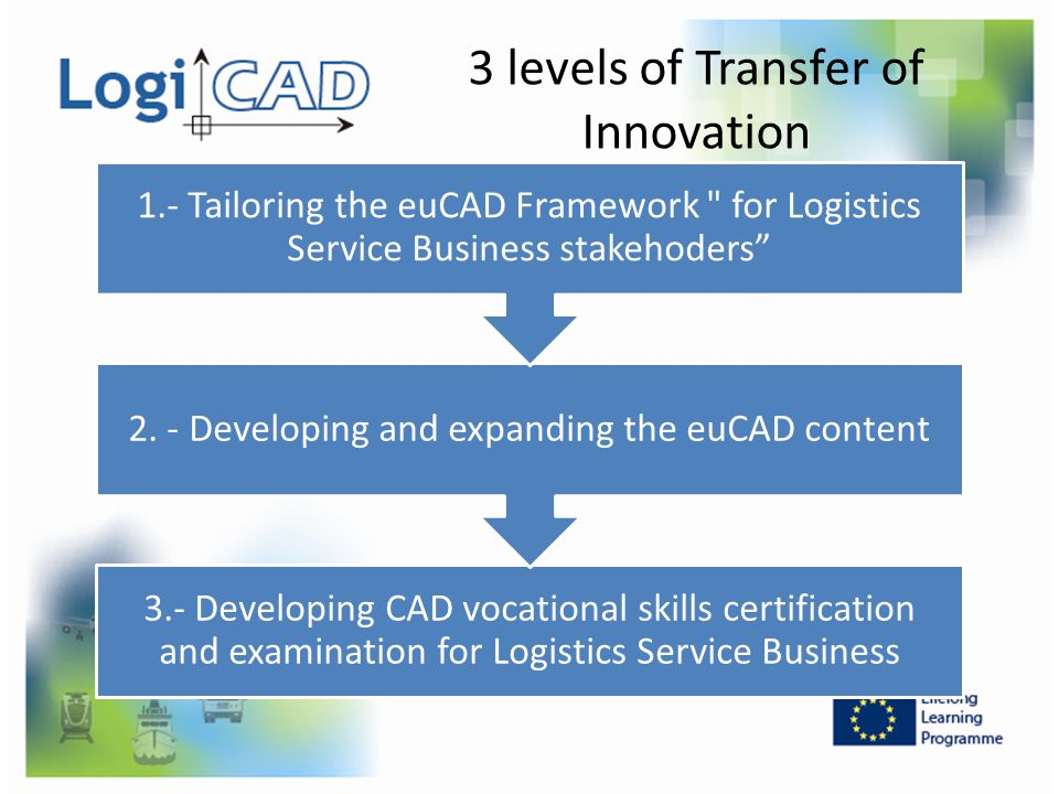 3 levels of Transfer of Innovation 3.- Developing CAD vocational skills certification and examination for Logistics Service Business 2. - Developing a